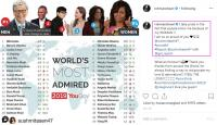 Worlds Most Admired by YouGiv